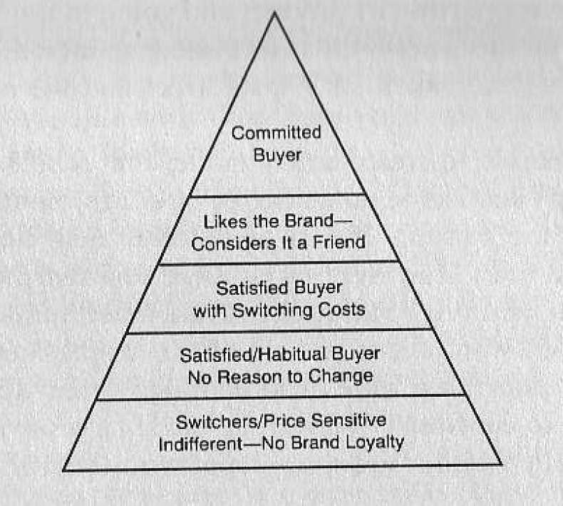brand equity to customer loyalty essay